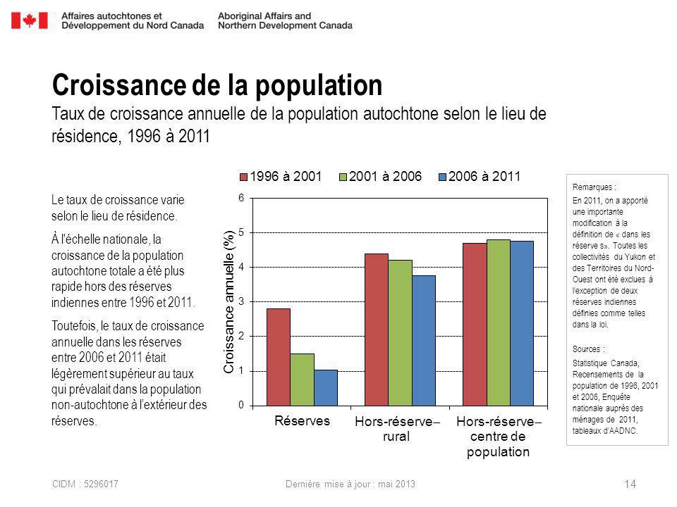 CIDM : 5296017 Dernière mise à jour : mai 2013 Le taux de croissance varie selon le lieu de résidence.
