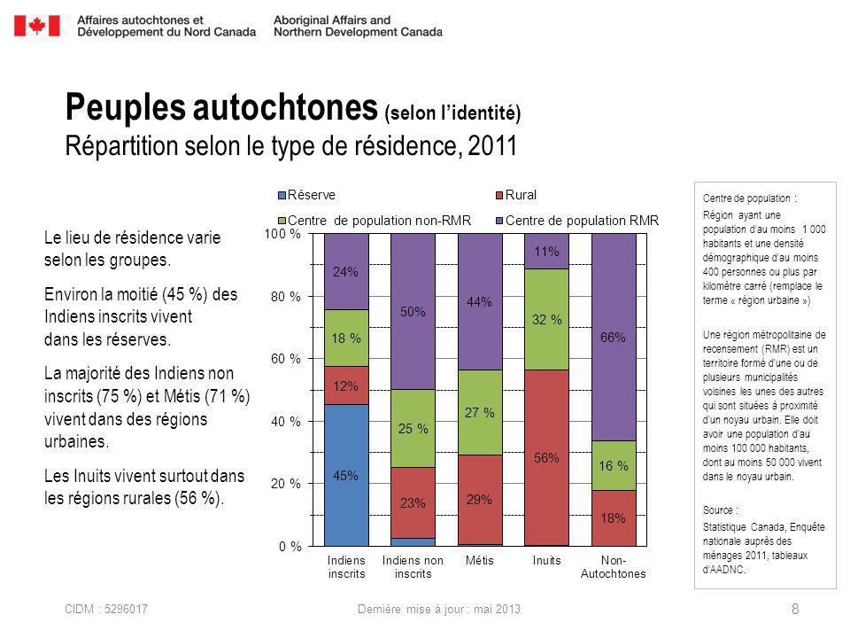 CIDM : 5296017 Dernière mise à jour : mai 2013 Peuples autochtones (selon lidentité) Répartition selon le type de résidence, 2011 Le lieu de résidence varie selon les groupes.