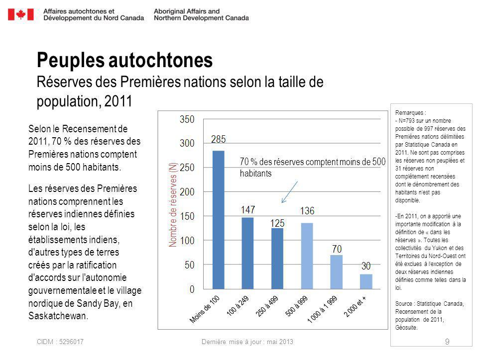 CIDM : 5296017 Dernière mise à jour : mai 2013 Peuples autochtones Réserves des Premières nations selon la taille de population, 2011 Selon le Recensement de 2011, 70 % des réserves des Premières nations comptent moins de 500 habitants.