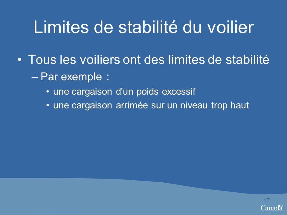 Limites de stabilité du voilier Tous les voiliers ont des limites de stabilité –Par exemple : une cargaison d un poids excessif une cargaison arrimée sur un niveau trop haut 17