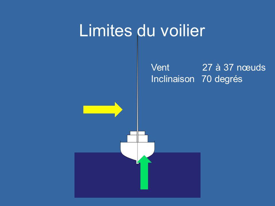 Limites du voilier Vent 27 à 37 nœuds Inclinaison 70 degrés