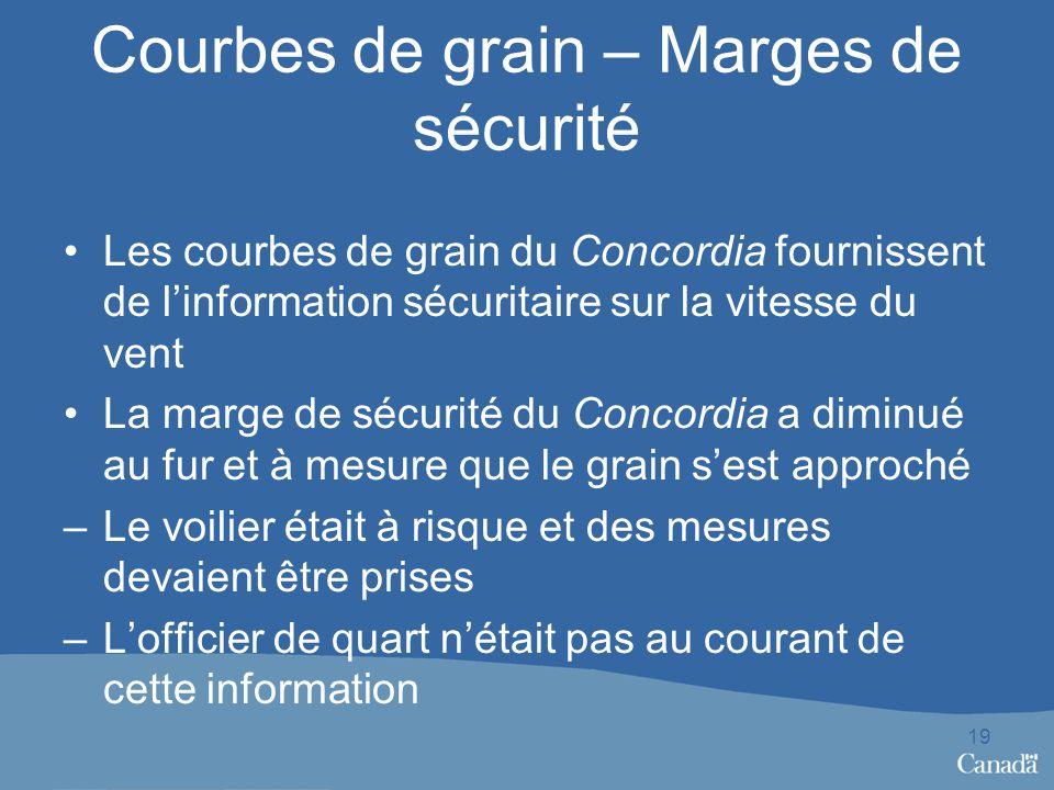 Courbes de grain – Marges de sécurité Les courbes de grain du Concordia fournissent de linformation sécuritaire sur la vitesse du vent La marge de séc