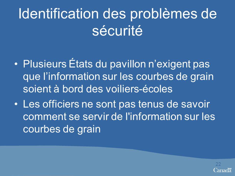 Identification des problèmes de sécurité Plusieurs États du pavillon nexigent pas que linformation sur les courbes de grain soient à bord des voiliers