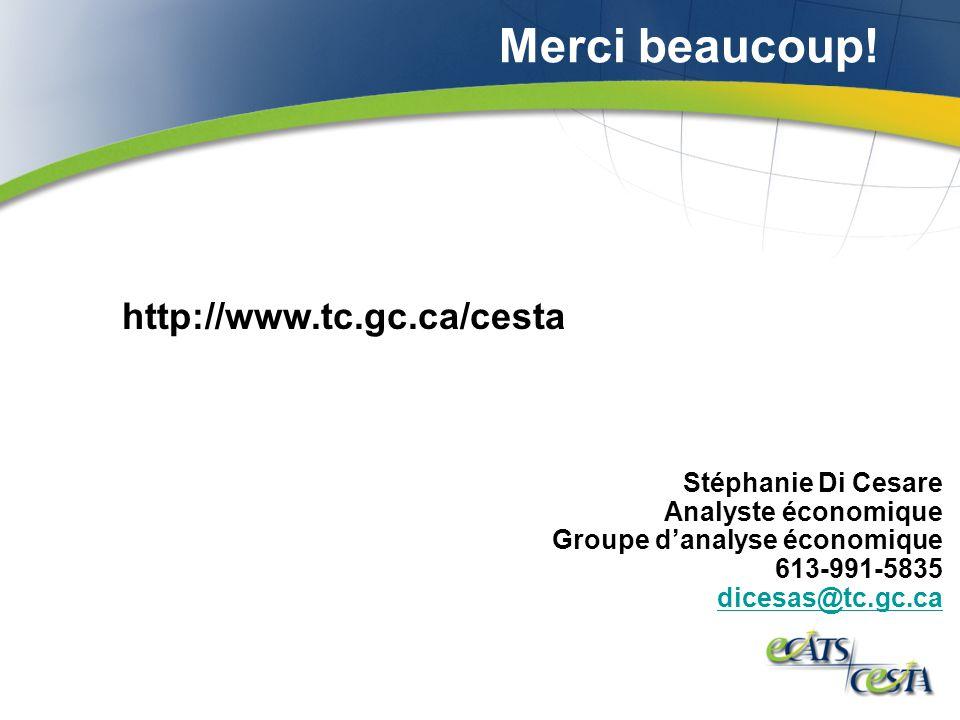 Stéphanie Di Cesare Analyste économique Groupe danalyse économique 613-991-5835 dicesas@tc.gc.ca Merci beaucoup.
