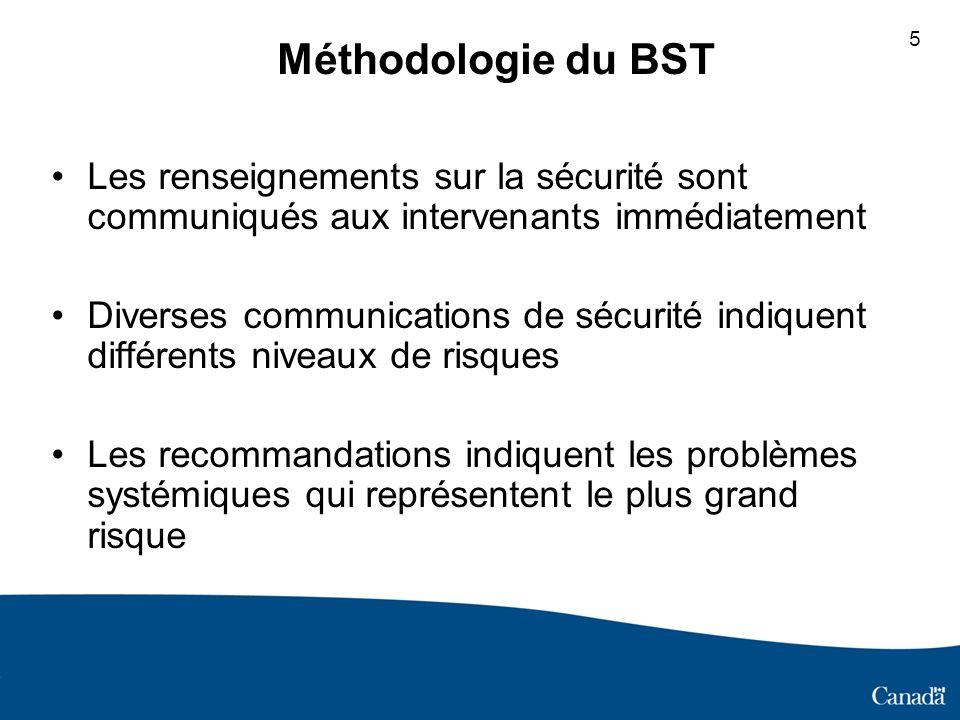Méthodologie du BST Les renseignements sur la sécurité sont communiqués aux intervenants immédiatement Diverses communications de sécurité indiquent différents niveaux de risques Les recommandations indiquent les problèmes systémiques qui représentent le plus grand risque 5