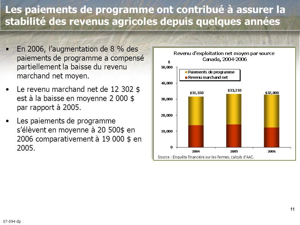 07-094-dp 11 Les paiements de programme ont contribué à assurer la stabilité des revenus agricoles depuis quelques années En 2006, laugmentation de 8 % des paiements de programme a compensé partiellement la baisse du revenu marchand net moyen.