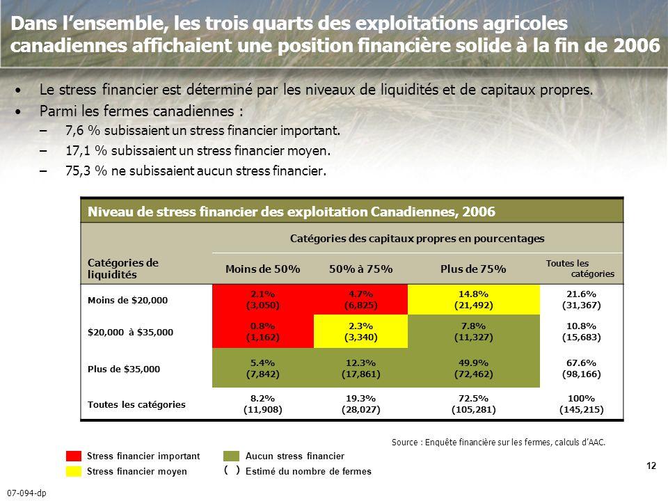 07-094-dp 12 Dans lensemble, les trois quarts des exploitations agricoles canadiennes affichaient une position financière solide à la fin de 2006 Le stress financier est déterminé par les niveaux de liquidités et de capitaux propres.