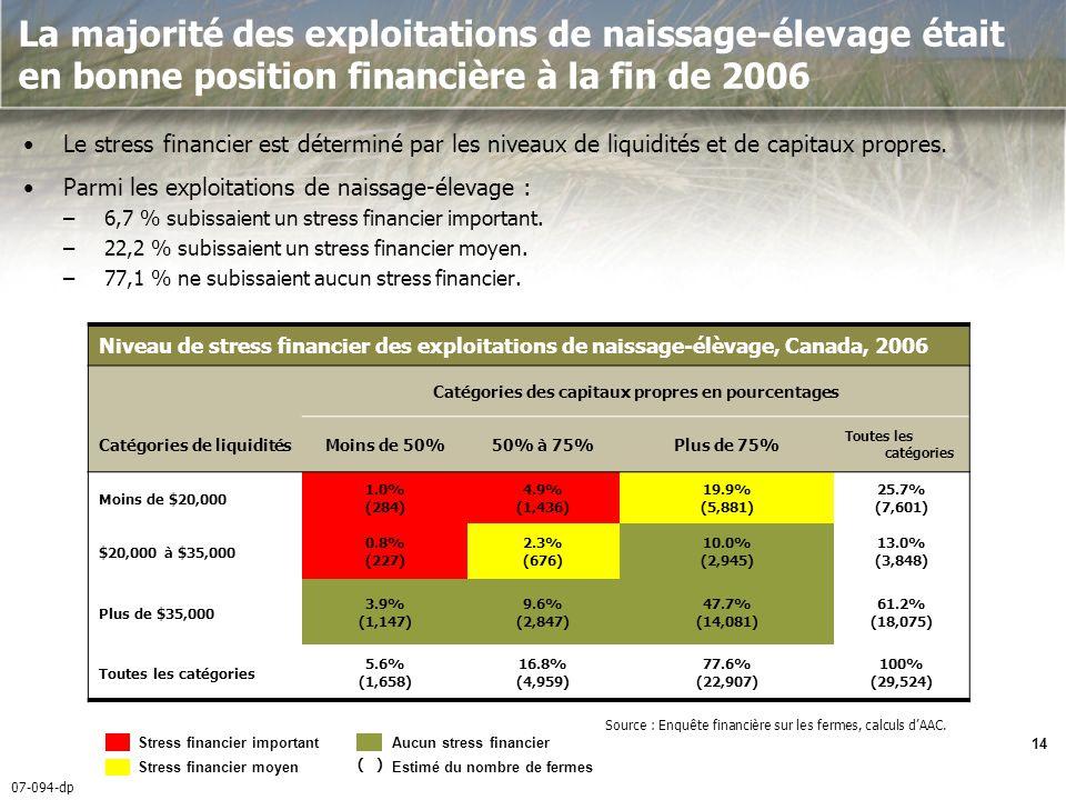 07-094-dp 14 La majorité des exploitations de naissage-élevage était en bonne position financière à la fin de 2006 Le stress financier est déterminé par les niveaux de liquidités et de capitaux propres.
