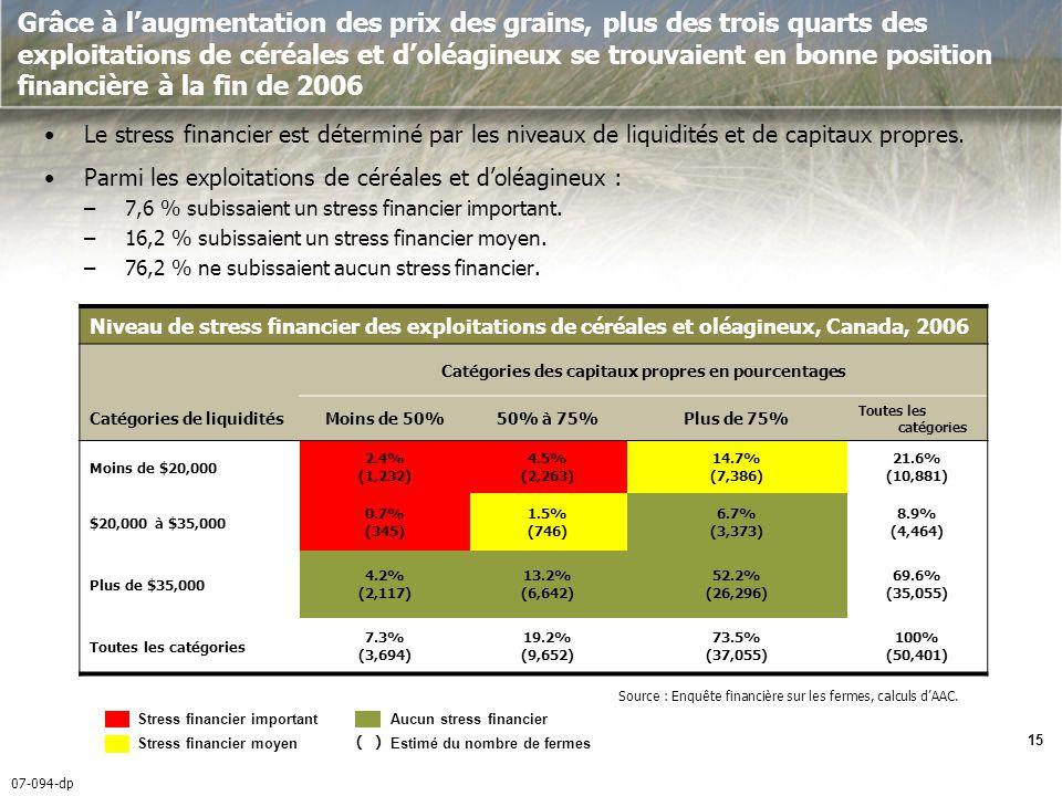 07-094-dp 15 Grâce à laugmentation des prix des grains, plus des trois quarts des exploitations de céréales et doléagineux se trouvaient en bonne position financière à la fin de 2006 Le stress financier est déterminé par les niveaux de liquidités et de capitaux propres.
