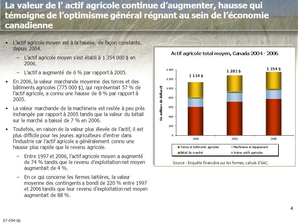 07-094-dp 4 La valeur de l actif agricole continue daugmenter, hausse qui témoigne de loptimisme général régnant au sein de léconomie canadienne Lactif agricole moyen est à la hausse, de façon constante, depuis 2004.
