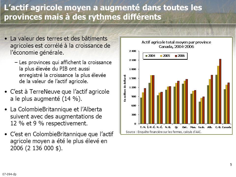 07-094-dp 6 Le passif agricole continue de croître en raison de lexpansion des fermes, de linvestissement et des taux demprunt plus bas En 2006, le passif agricole moyen sest élevé à 253 000 $, une augmentation de 2 % par rapport à 2005.