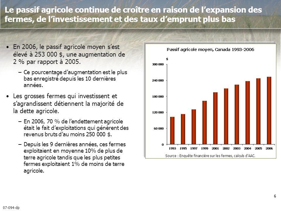 07-094-dp 7 Cependant, certaines types de ferme affichent en moyenne un passif relativement élevé comparativement à dautres types de ferme En 2006, les exploitations productrices de pommes de terre ont enregistré lendettement agricole moyen le plus élevé (900 000 $).