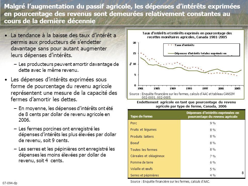 07-094-dp 9 La valeur agricole nette a augmenté pour sétablir à plus de 1,1 million de dollars par ferme en 2006 La valeur nette moyenne des fermes a augmenté de 6 % par rapport à 2005 pour sétablir à 1 103 000 $ en 2006.