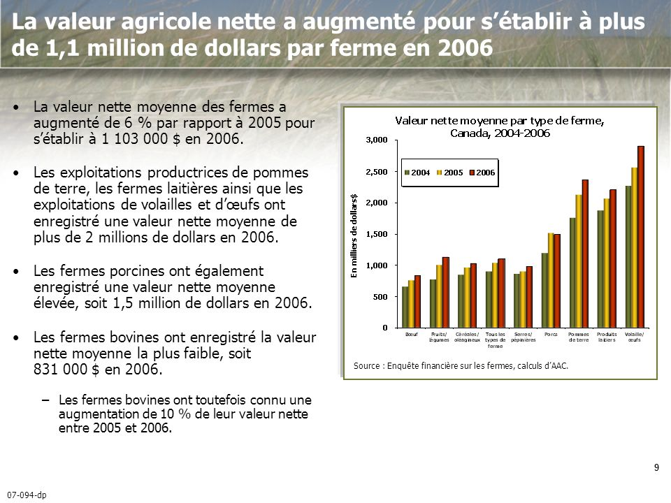07-094-dp 10 Le revenu dexploitation net varie selon le type de ferme et est fonction de la taille des opérations et des marges dexploitation Les producteurs de céréales et doléagineux ont enregistré une augmentation de 44 % de leur revenu dexploitation net moyen entre 2005 et 2006.