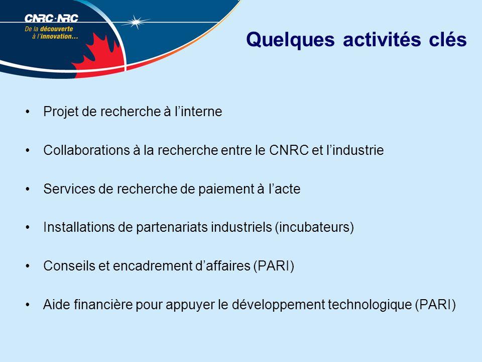 Quelques activités clés Projet de recherche à linterne Collaborations à la recherche entre le CNRC et lindustrie Services de recherche de paiement à lacte Installations de partenariats industriels (incubateurs) Conseils et encadrement daffaires (PARI) Aide financière pour appuyer le développement technologique (PARI)
