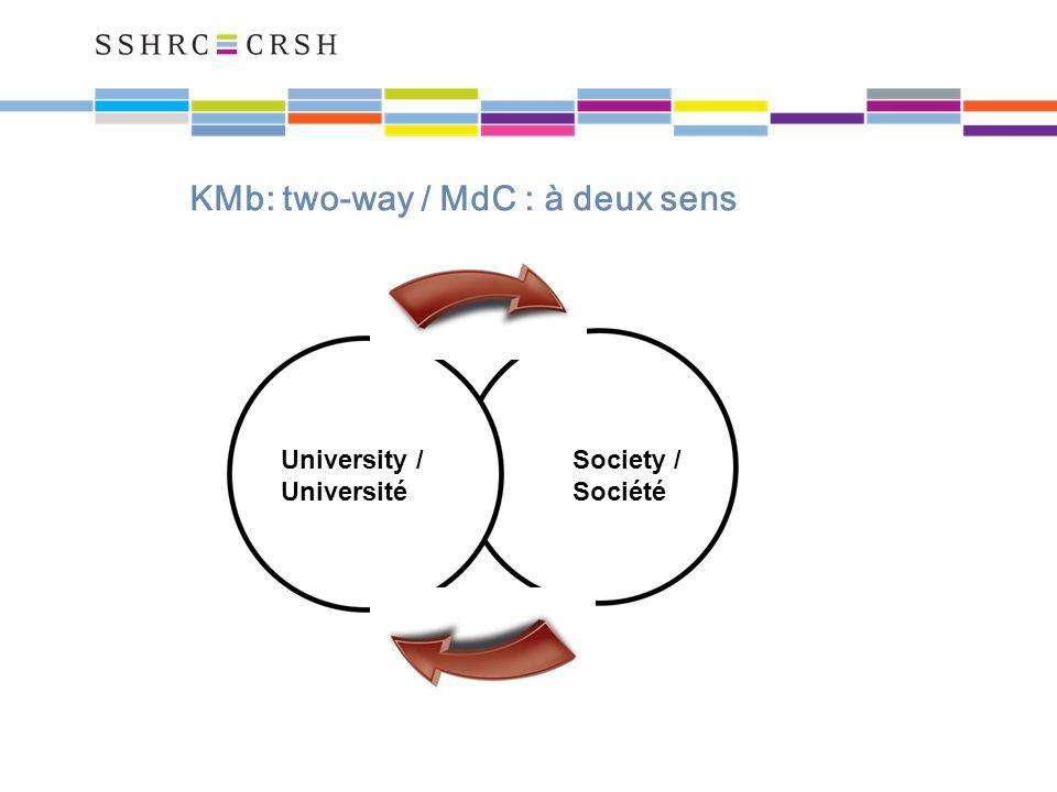 KMb: two-way / MdC : à deux sens University / Université Society / Société