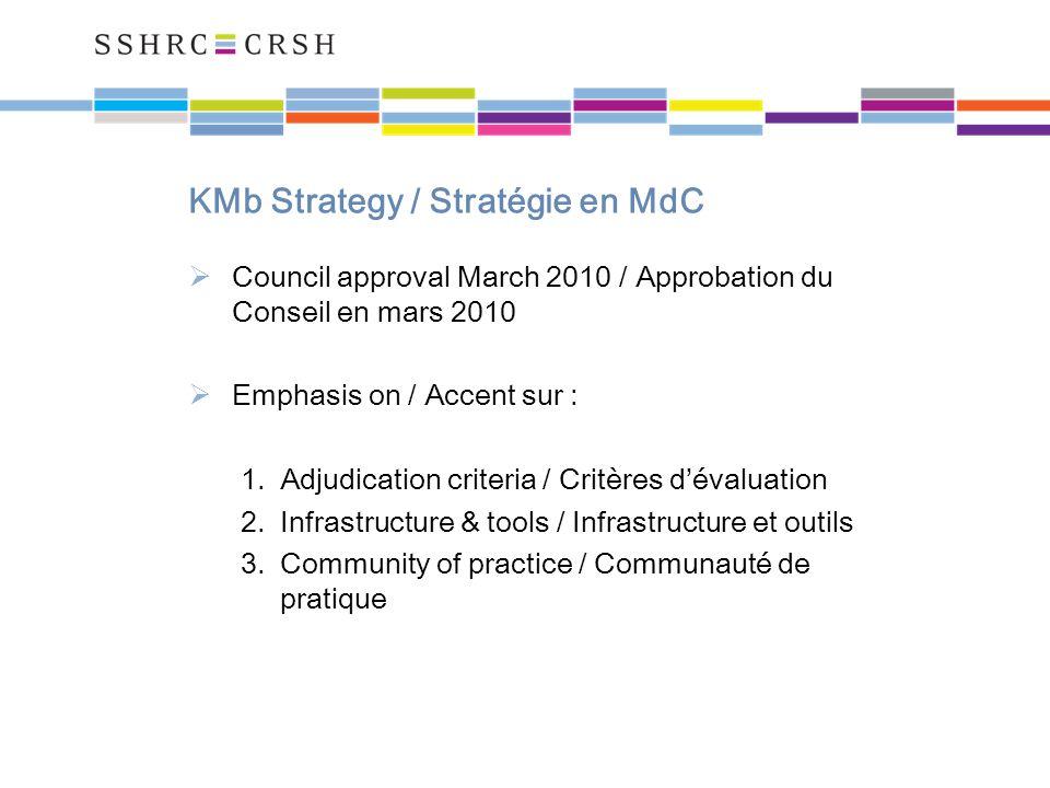 KMb Strategy / Stratégie en MdC Council approval March 2010 / Approbation du Conseil en mars 2010 Emphasis on / Accent sur : 1.Adjudication criteria / Critères dévaluation 2.Infrastructure & tools / Infrastructure et outils 3.Community of practice / Communauté de pratique