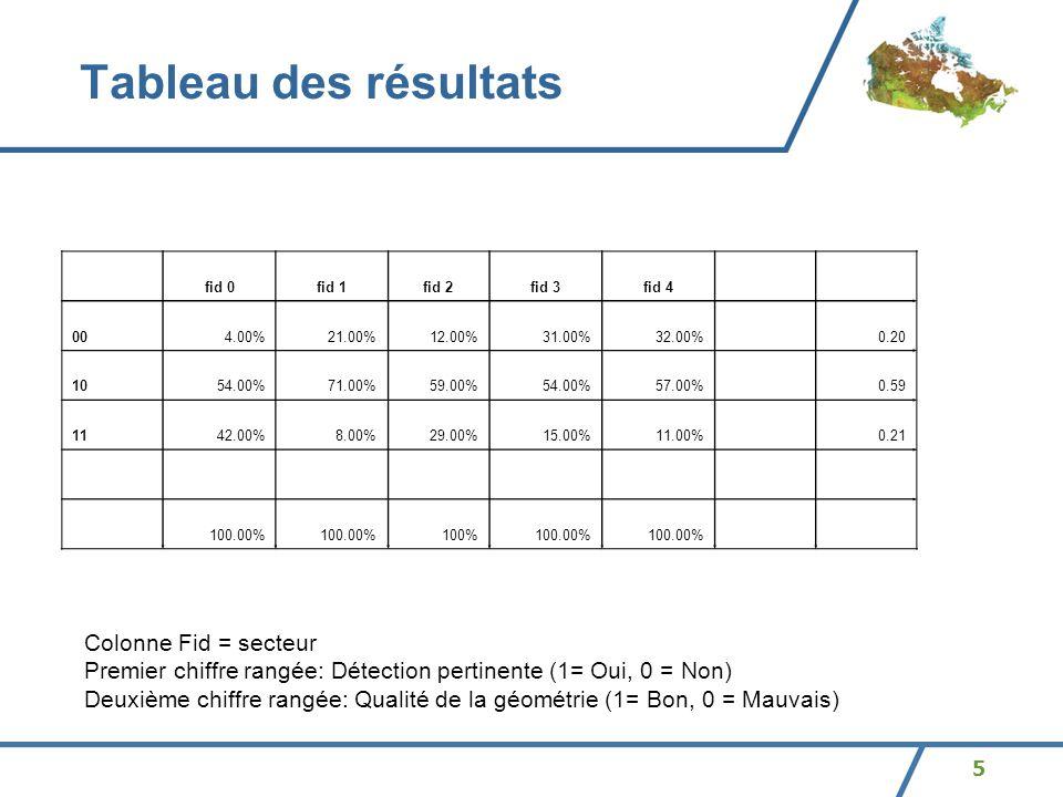 5 Tableau des résultats fid 0fid 1fid 2fid 3fid 4 004.00%21.00%12.00%31.00%32.00%0.20 1054.00%71.00%59.00%54.00%57.00%0.59 1142.00%8.00%29.00%15.00%11.00%0.21 100.00% 100%100.00% Colonne Fid = secteur Premier chiffre rangée: Détection pertinente (1= Oui, 0 = Non) Deuxième chiffre rangée: Qualité de la géométrie (1= Bon, 0 = Mauvais)