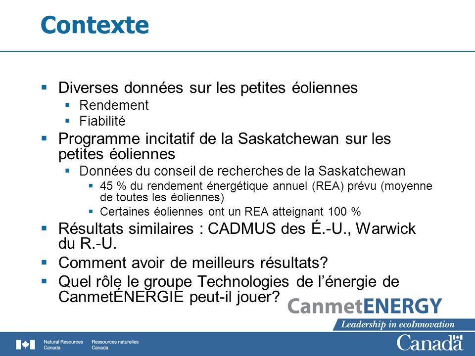 Contexte Diverses données sur les petites éoliennes Rendement Fiabilité Programme incitatif de la Saskatchewan sur les petites éoliennes Données du conseil de recherches de la Saskatchewan 45 % du rendement énergétique annuel (REA) prévu (moyenne de toutes les éoliennes) Certaines éoliennes ont un REA atteignant 100 % Résultats similaires : CADMUS des É.-U., Warwick du R.-U.
