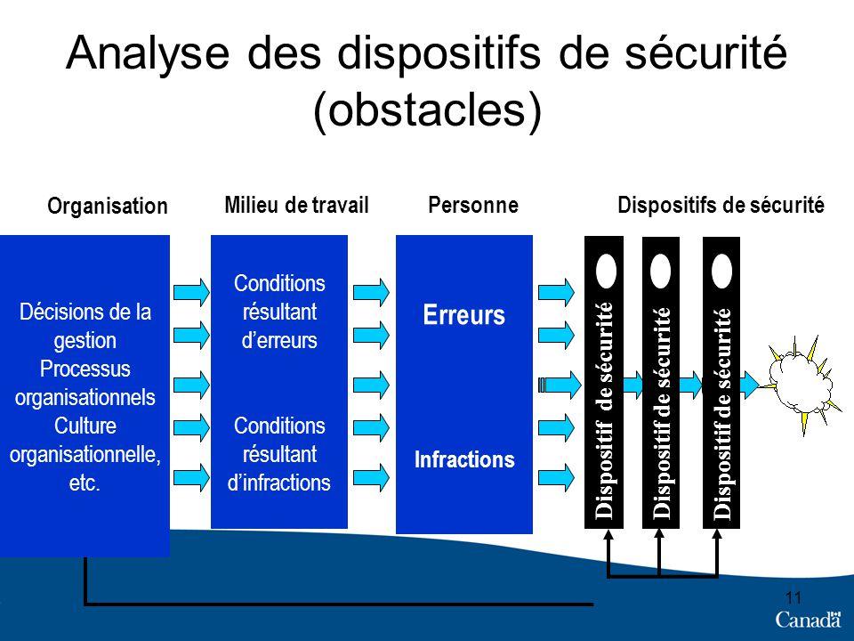 11 Analyse des dispositifs de sécurité (obstacles) Décisions de la gestion Processus organisationnels Culture organisationnelle, etc.