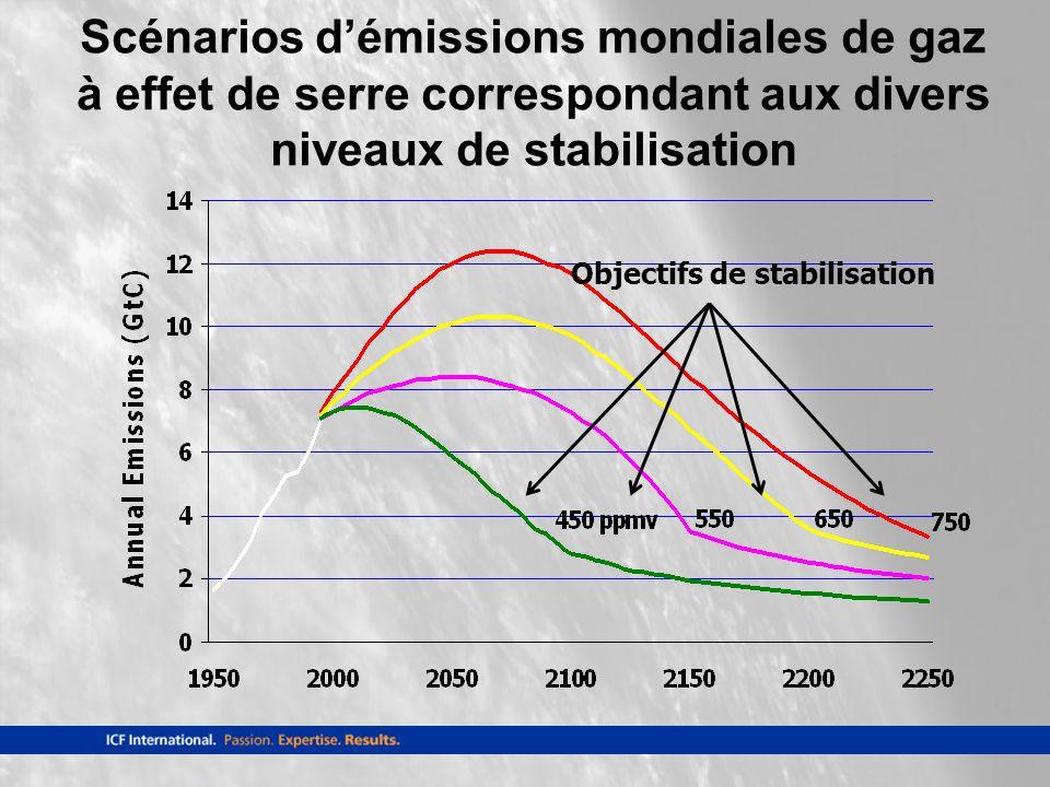 Objectifs de stabilisation Scénarios démissions mondiales de gaz à effet de serre correspondant aux divers niveaux de stabilisation