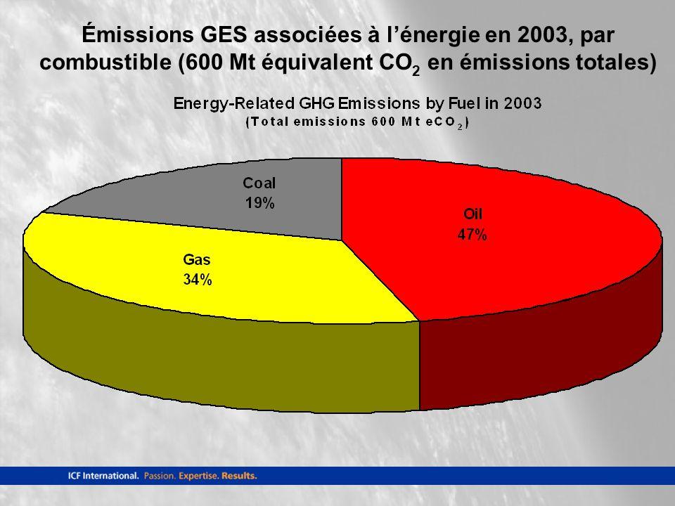 Émissions GES associées à lénergie en 2003, par combustible (600 Mt équivalent CO 2 en émissions totales)