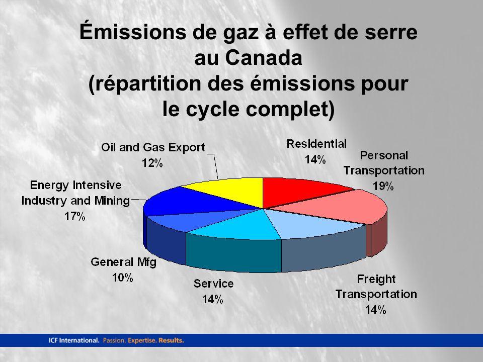 Émissions de gaz à effet de serre au Canada (répartition des émissions pour le cycle complet)