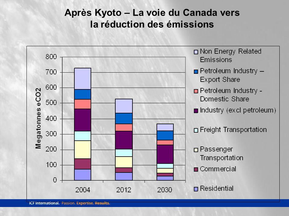 Après Kyoto – La voie du Canada vers la réduction des émissions