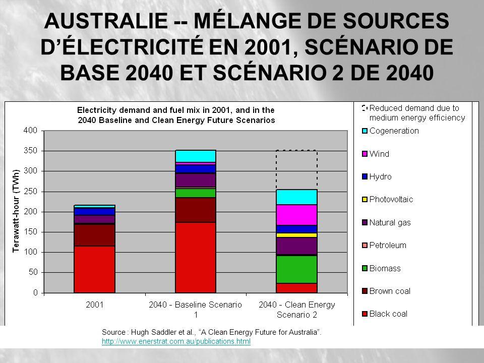 AUSTRALIE -- MÉLANGE DE SOURCES DÉLECTRICITÉ EN 2001, SCÉNARIO DE BASE 2040 ET SCÉNARIO 2 DE 2040 Source : Hugh Saddler et al., A Clean Energy Future for Australia.
