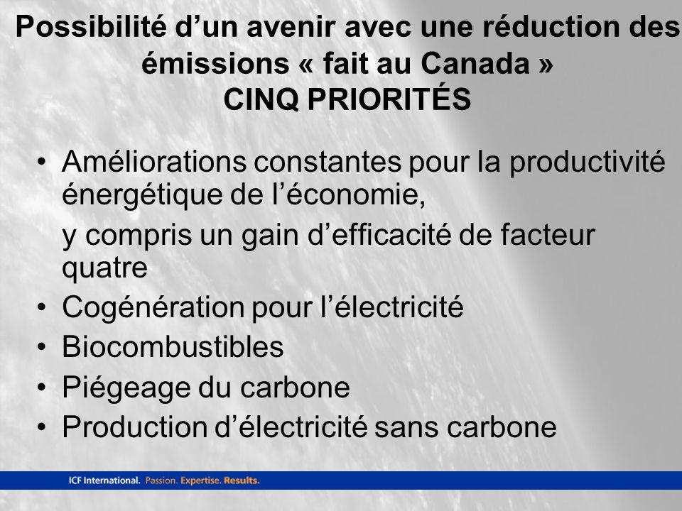 Possibilité dun avenir avec une réduction des émissions « fait au Canada » CINQ PRIORITÉS Améliorations constantes pour la productivité énergétique de léconomie, y compris un gain defficacité de facteur quatre Cogénération pour lélectricité Biocombustibles Piégeage du carbone Production délectricité sans carbone