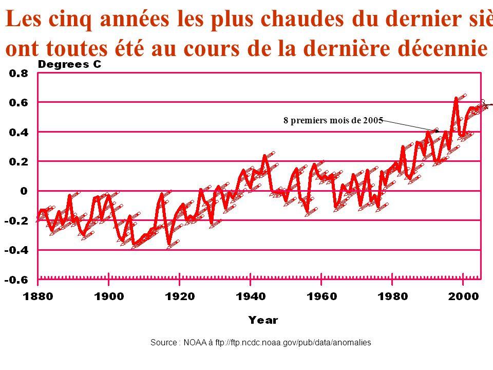 Les cinq années les plus chaudes du dernier siècle ont toutes été au cours de la dernière décennie 8 premiers mois de 2005 Source : NOAA à ftp://ftp.ncdc.noaa.gov/pub/data/anomalies