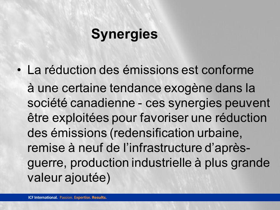 Synergies La réduction des émissions est conforme à une certaine tendance exogène dans la société canadienne - ces synergies peuvent être exploitées pour favoriser une réduction des émissions (redensification urbaine, remise à neuf de linfrastructure daprès- guerre, production industrielle à plus grande valeur ajoutée)