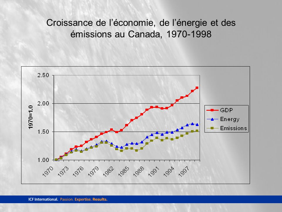 Croissance de léconomie, de lénergie et des émissions au Canada, 1970-1998