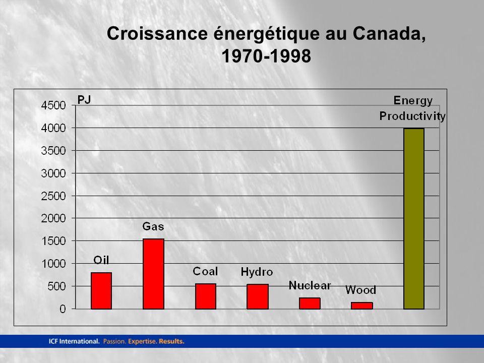Croissance énergétique au Canada, 1970-1998