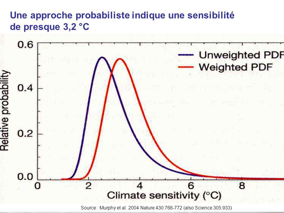 Une approche probabiliste indique une sensibilité de presque 3,2 °C Source : Murphy et al.