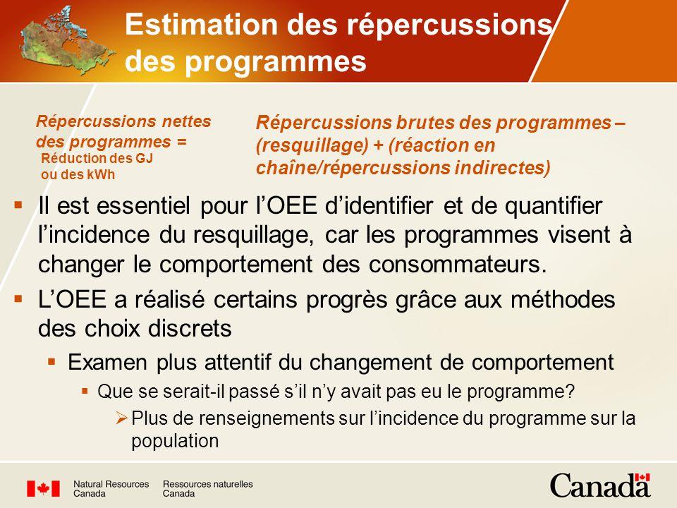 Estimation des répercussions des programmes Il est essentiel pour lOEE didentifier et de quantifier lincidence du resquillage, car les programmes visent à changer le comportement des consommateurs.