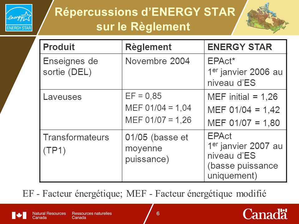 6 Répercussions dENERGY STAR sur le Règlement ProduitRèglementENERGY STAR Enseignes de sortie (DEL) Novembre 2004EPAct* 1 er janvier 2006 au niveau dES Laveuses EF = 0,85 MEF 01/04 = 1,04 MEF 01/07 = 1,26 MEF initial = 1,26 MEF 01/04 = 1,42 MEF 01/07 = 1,80 Transformateurs (TP1) 01/05 (basse et moyenne puissance) EPAct 1 er janvier 2007 au niveau dES (basse puissance uniquement) EF - Facteur énergétique; MEF - Facteur énergétique modifié