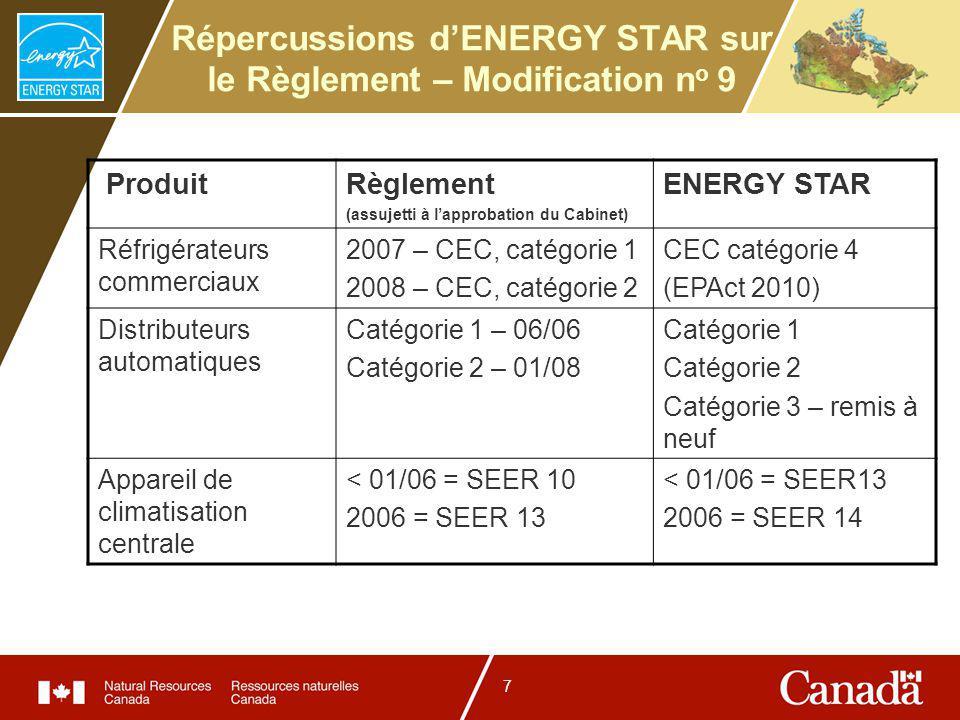 7 Répercussions dENERGY STAR sur le Règlement – Modification n o 9 ProduitRèglement (assujetti à lapprobation du Cabinet) ENERGY STAR Réfrigérateurs commerciaux 2007 – CEC, catégorie 1 2008 – CEC, catégorie 2 CEC catégorie 4 (EPAct 2010) Distributeurs automatiques Catégorie 1 – 06/06 Catégorie 2 – 01/08 Catégorie 1 Catégorie 2 Catégorie 3 – remis à neuf Appareil de climatisation centrale < 01/06 = SEER 10 2006 = SEER 13 < 01/06 = SEER13 2006 = SEER 14