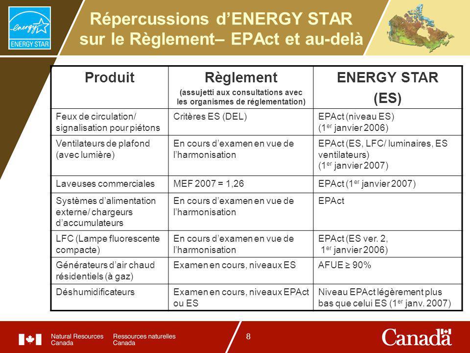 8 Répercussions dENERGY STAR sur le Règlement– EPAct et au-delà ProduitRèglement (assujetti aux consultations avec les organismes de réglementation) ENERGY STAR (ES) Feux de circulation/ signalisation pour piétons Critères ES (DEL)EPAct (niveau ES) (1 er janvier 2006) Ventilateurs de plafond (avec lumière) En cours dexamen en vue de lharmonisation EPAct (ES, LFC/ luminaires, ES ventilateurs) (1 er janvier 2007) Laveuses commercialesMEF 2007 = 1,26EPAct (1 er janvier 2007) Systèmes dalimentation externe/ chargeurs daccumulateurs En cours dexamen en vue de lharmonisation EPAct LFC (Lampe fluorescente compacte) En cours dexamen en vue de lharmonisation EPAct (ES ver.