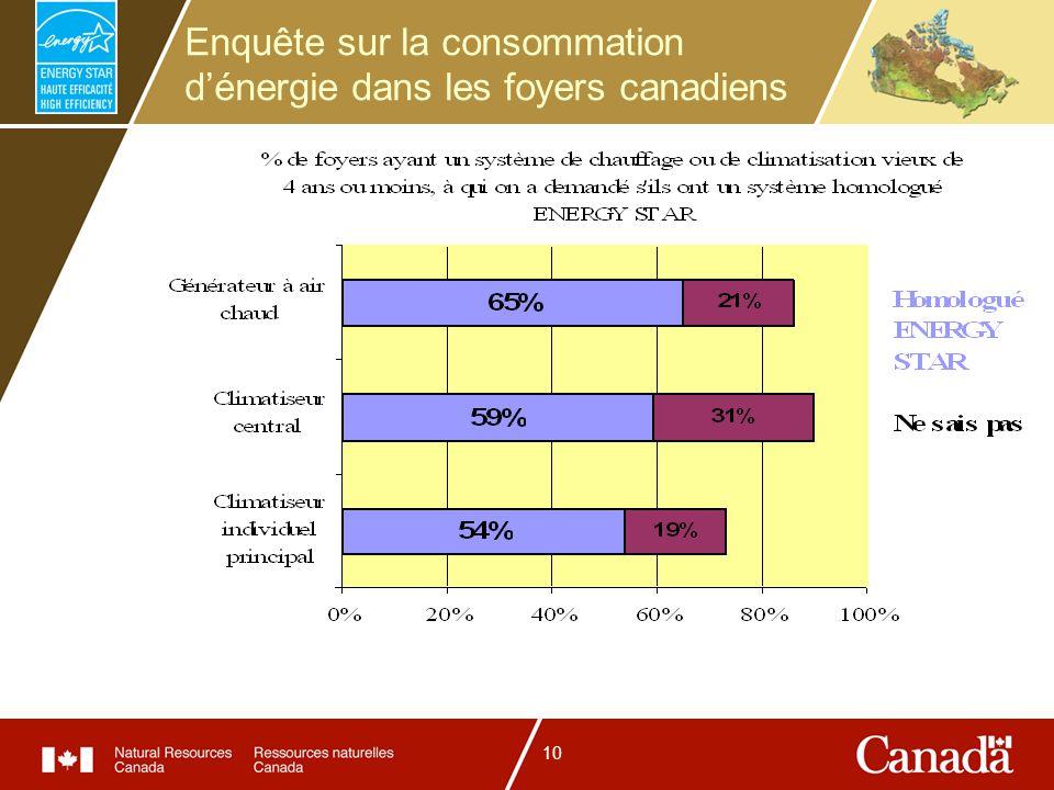 10 Enquête sur la consommation dénergie dans les foyers canadiens