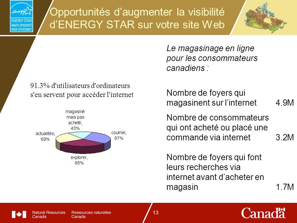 13 Opportunités daugmenter la visibilité dENERGY STAR sur votre site Web Le magasinage en ligne pour les consommateurs canadiens : Nombre de foyers qui magasinent sur linternet4.9M Nombre de consommateurs qui ont acheté ou placé une commande via internet3.2M Nombre de foyers qui font leurs recherches via internet avant dacheter en magasin1.7M 91.3% d utilisateurs d ordinateurs s en servent pour accéder l internet