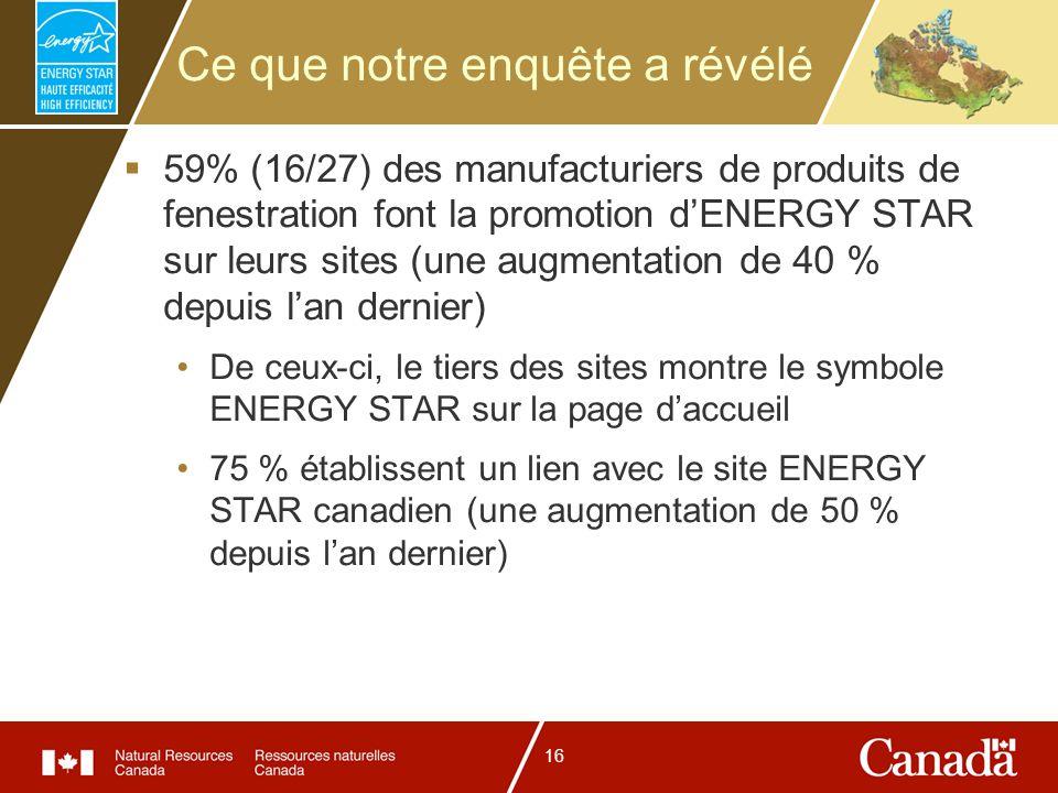 16 Ce que notre enquête a révélé 59% (16/27) des manufacturiers de produits de fenestration font la promotion dENERGY STAR sur leurs sites (une augmentation de 40 % depuis lan dernier) De ceux-ci, le tiers des sites montre le symbole ENERGY STAR sur la page daccueil 75 % établissent un lien avec le site ENERGY STAR canadien (une augmentation de 50 % depuis lan dernier)