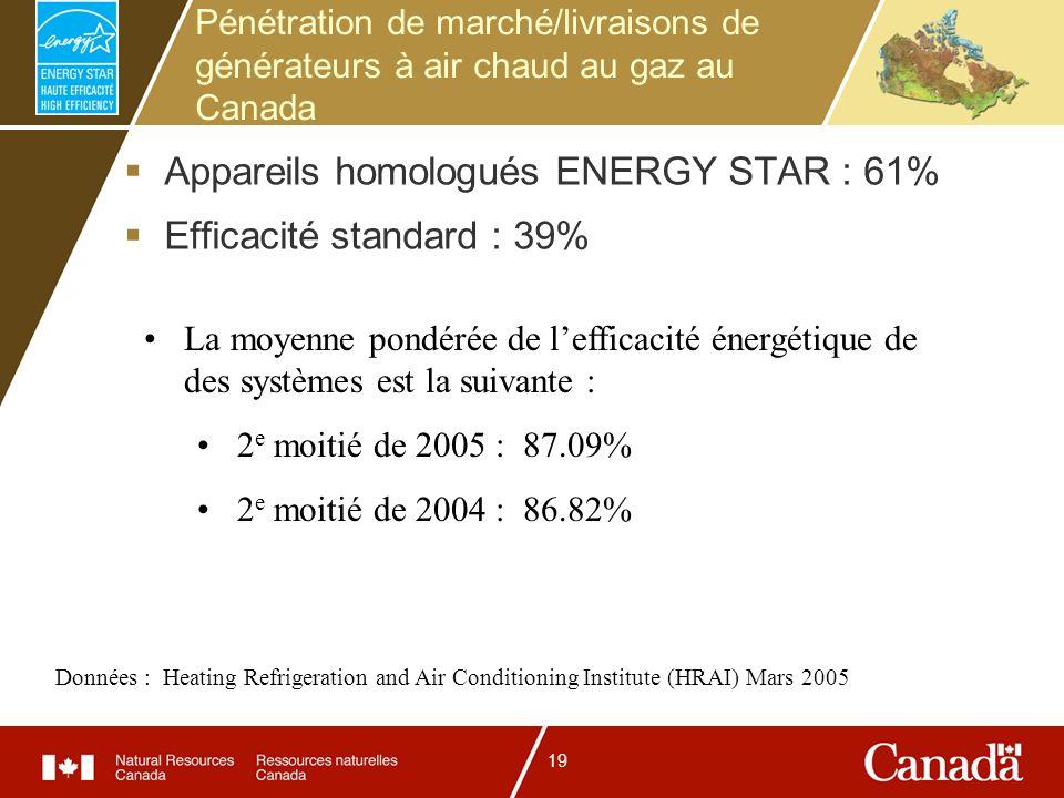19 Pénétration de marché/livraisons de générateurs à air chaud au gaz au Canada Appareils homologués ENERGY STAR : 61% Efficacité standard : 39% Données : Heating Refrigeration and Air Conditioning Institute (HRAI) Mars 2005 La moyenne pondérée de lefficacité énergétique de des systèmes est la suivante : 2 e moitié de 2005 : 87.09% 2 e moitié de 2004 : 86.82%