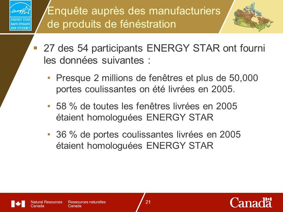 21 Enquête auprès des manufacturiers de produits de fénéstration 27 des 54 participants ENERGY STAR ont fourni les données suivantes : Presque 2 millions de fenêtres et plus de 50,000 portes coulissantes on été livrées en 2005.