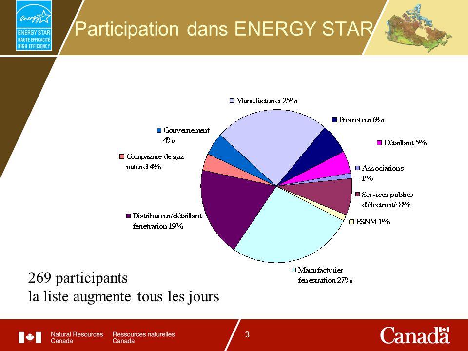 3 Participation dans ENERGY STAR 269 participants la liste augmente tous les jours