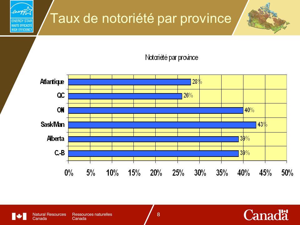 8 Taux de notoriété par province