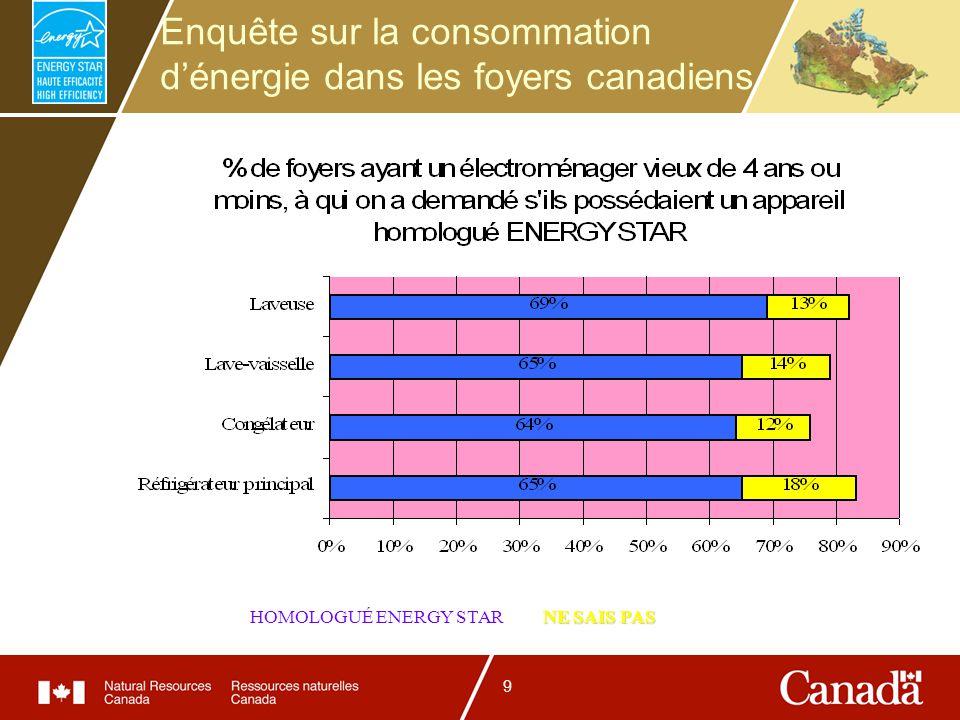9 Enquête sur la consommation dénergie dans les foyers canadiens NE SAIS PAS HOMOLOGUÉ ENERGY STAR NE SAIS PAS