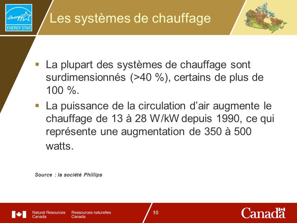 10 Les systèmes de chauffage La plupart des systèmes de chauffage sont surdimensionnés (>40 %), certains de plus de 100 %. La puissance de la circulat