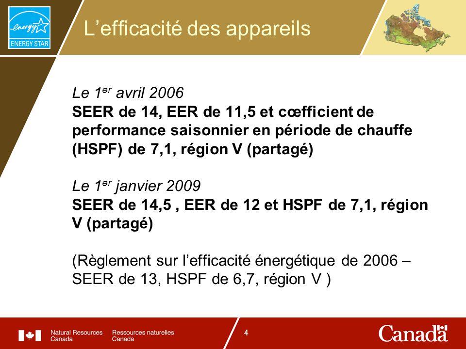 4 Lefficacité des appareils Le 1 er avril 2006 SEER de 14, EER de 11,5 et cœfficient de performance saisonnier en période de chauffe (HSPF) de 7,1, ré