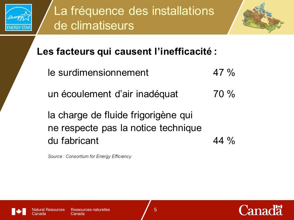 6 Le propriétaire inexpérimenté Il ne peut pas dire si le climatiseur et la thermopompe fonctionnement correctement.